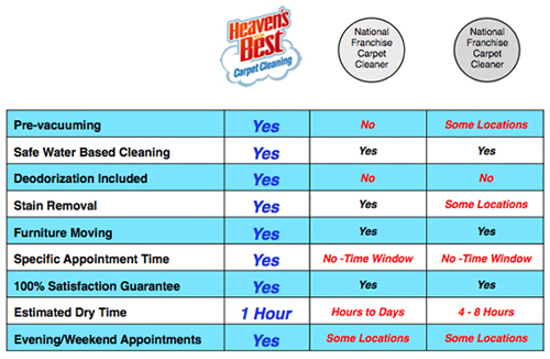 Heaven S Best Carpet Cleaning Carpet Cleaning Services