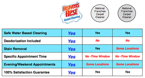 Heaven S Best Carpet Cleaning Upholstery Cleaning